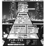 平均年収186万円、日本に約930万人いる「アンダークラス」とは?