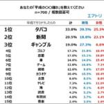 平成の〇〇離れ、トップ3は「たばこ・新聞・ギャンブル」